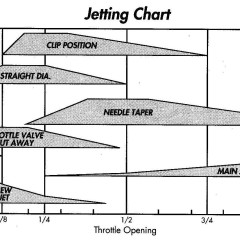 Overview: Jetting 101