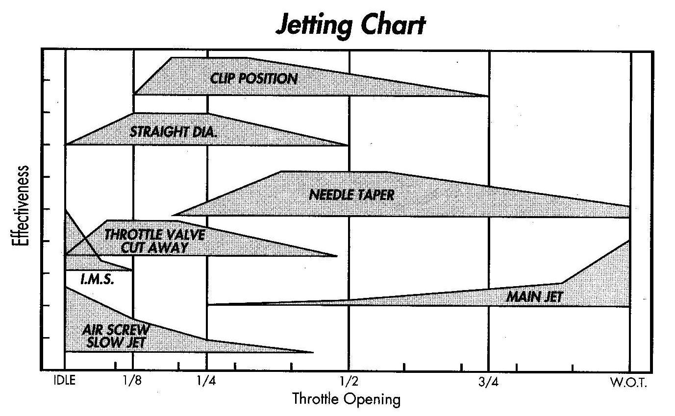 Overview Jetting 101 Baja Dn 250 Wiring Diagram Jet Chart